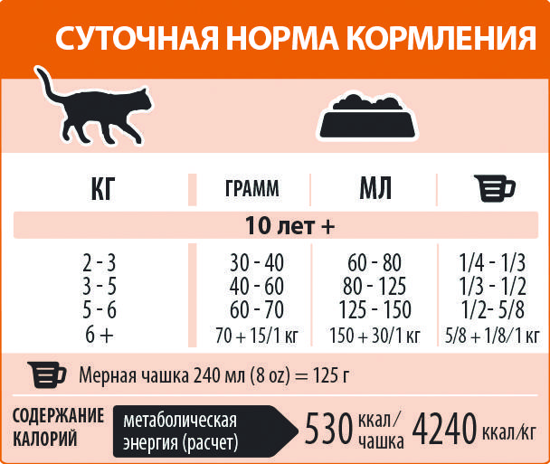 Сколько сухого корма нужно кошке и коту в день