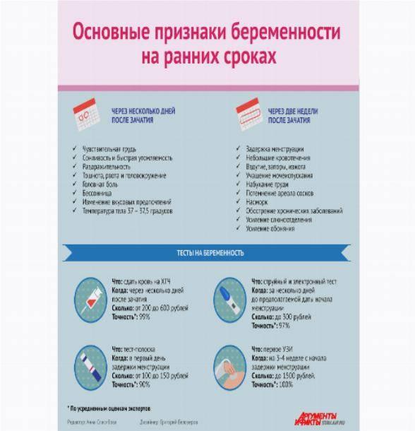 Признаки беременности на ранних сроках. как определить беременность без теста - sammedic.ru