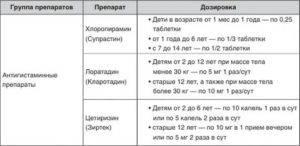 Преднизолон (уколы): инструкция по применению