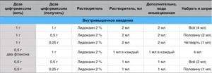 Уколы, таблетки, мазь преднизолон: инструкция по применению, цена, отзывы и показания к применению - medside.ru