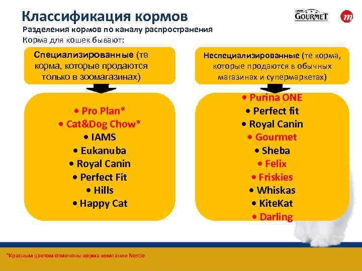 Сравнение кормов для кошек по составу при помощи таблиц и анализаторов