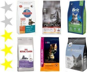 Корм для кошек orijen: обзор, отзывы, рекомендации