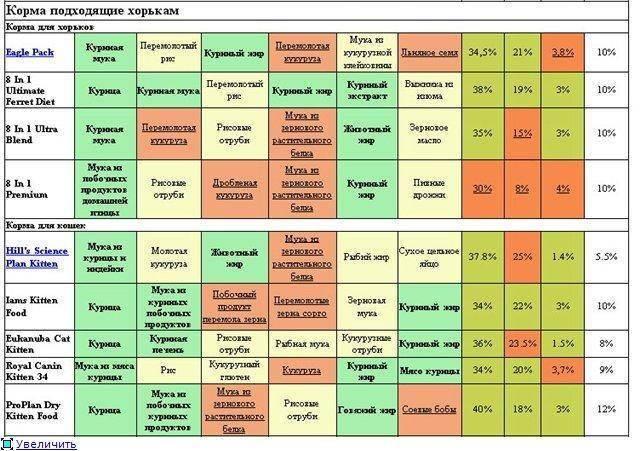 Сравнение сухих кормов для кошек: особенности составов, сравнительная таблица