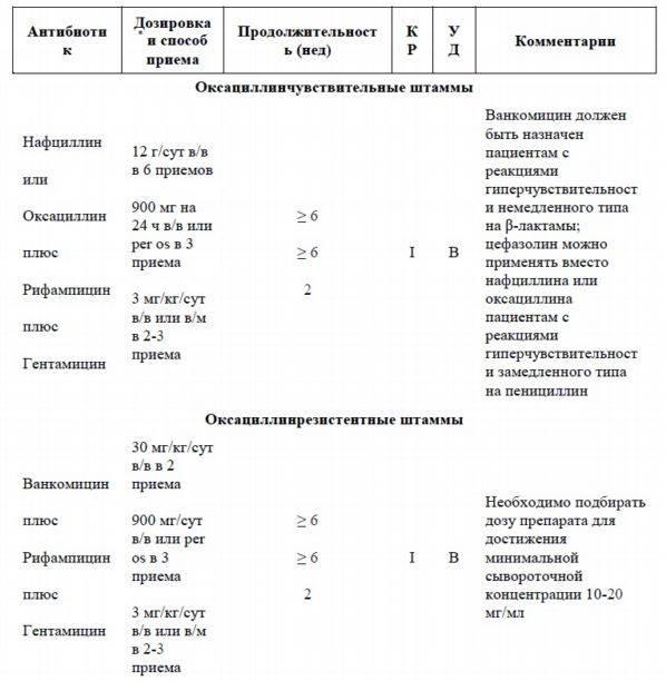 Ветеринарный препарат | гентамицин 4% и 5%