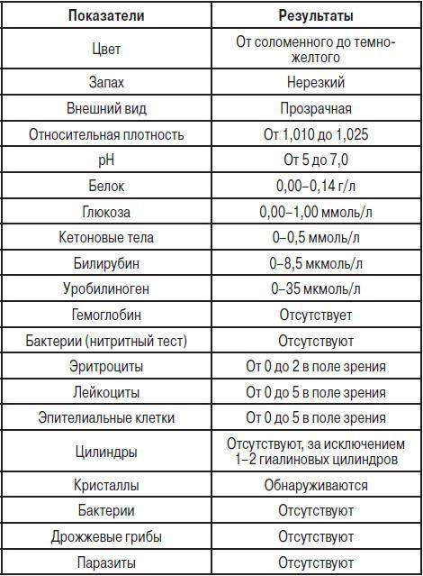 Анализ крови у кошек: норма общего и биохимического, расшифровка, причины повышения и понижения показателей крови | zoosecrets