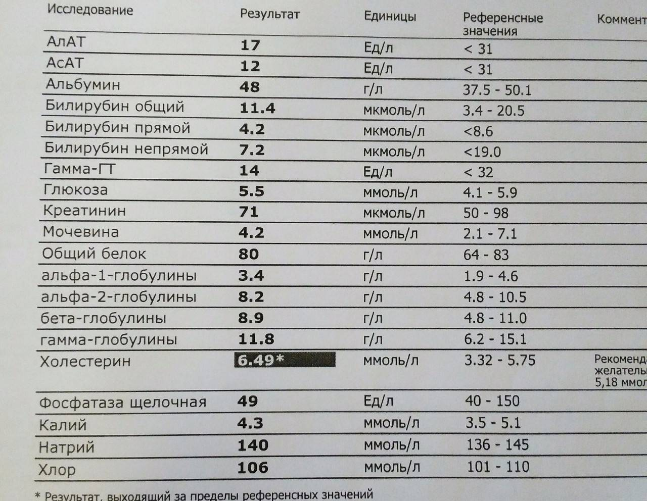 Расшифровка анализов крови и мочи у кошек