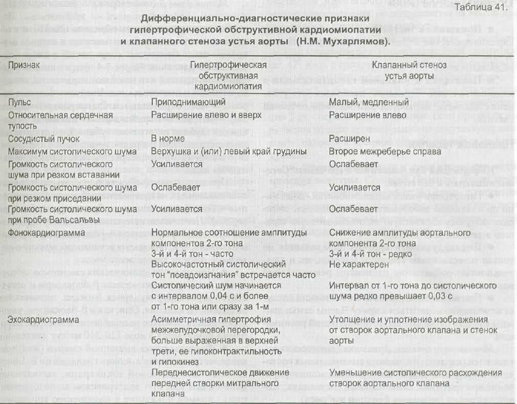 Лечение кардиомиопатии у кошек