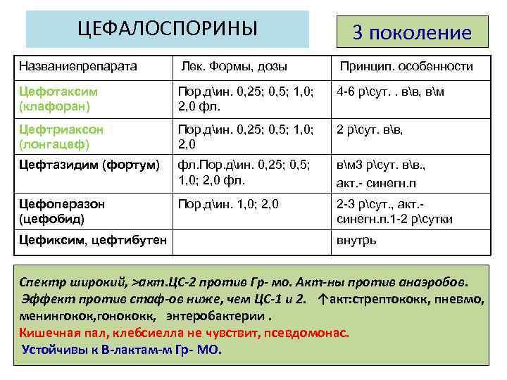 Инструкция по применению цефтриаксона в ветеринарии (ceftriaxone). изучите широту антибактериального эффекта цефтриаксона у животных. рассчитайте оптимальную дозу препарата. улучшите эффективность терапии на 150%