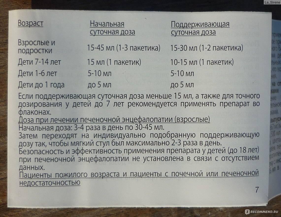 Слабительное для кошек дюфалак и лактусан - oozoo.ru
