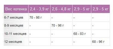 Сколько должен весить кот в 1 год таблица