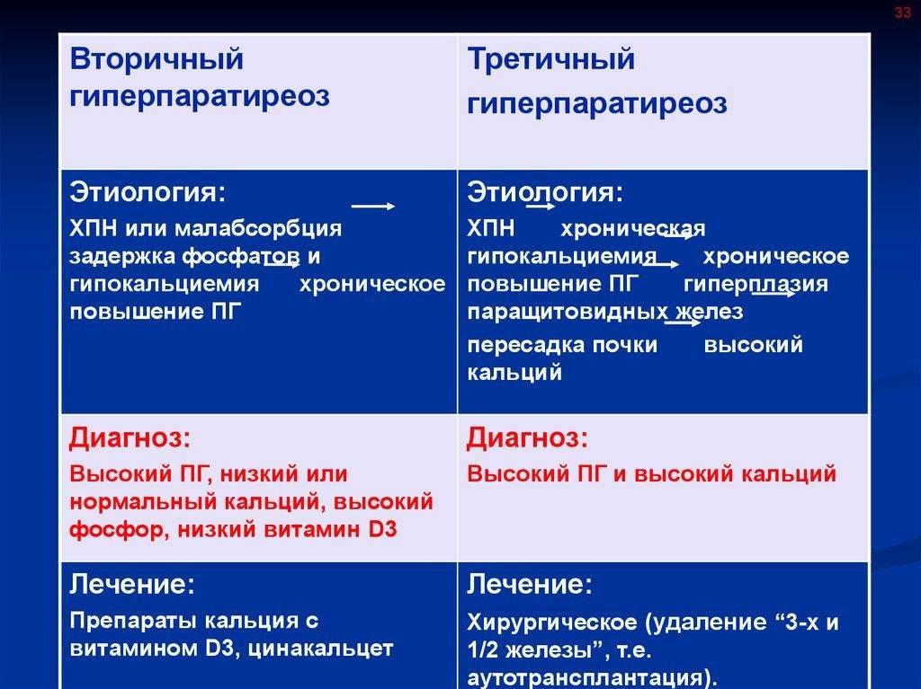 Гиперпаратиреоз у кошек - что нужно знать! симптомы, дианостика и гиперпаратиреоза у кошек. | caticat.ru