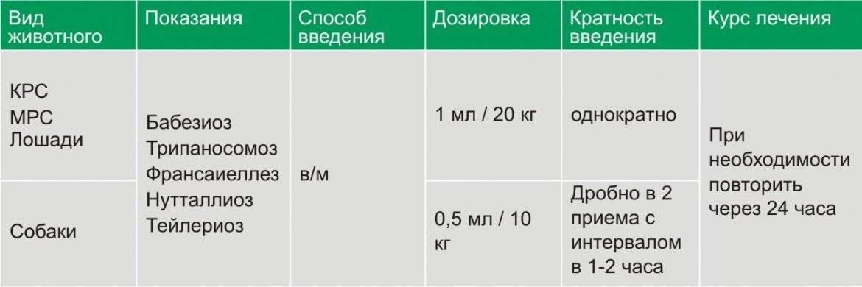 Ронколейкин — инструкция по применению в ветеринарии